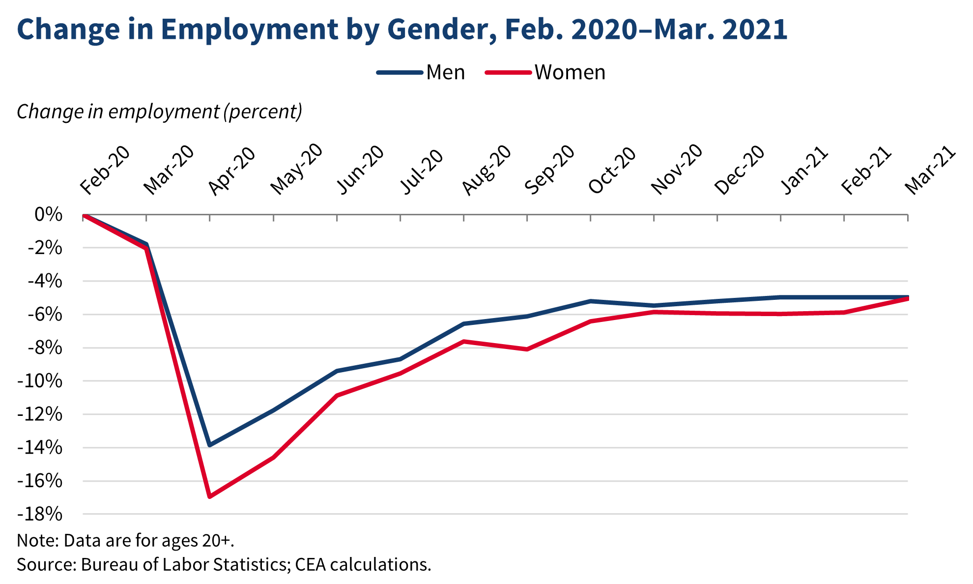 Change in Employment by Gender, Feb. 2020-Mar. 2021