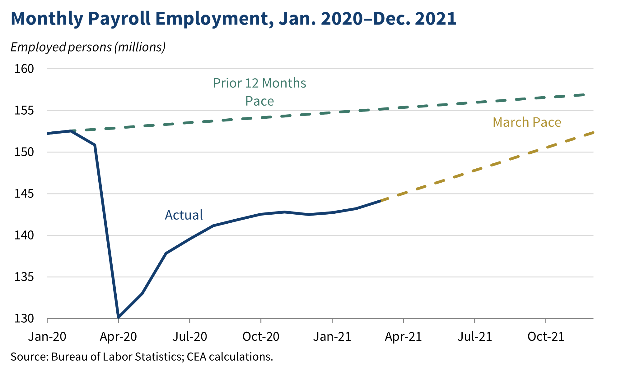 Monthly Payroll Employment, Jan. 2020-Dec. 2021